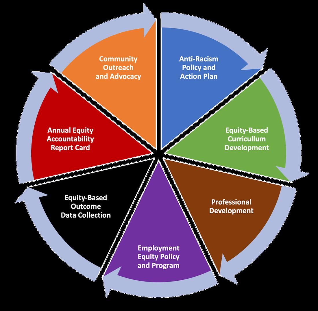 Key Elements Diagram